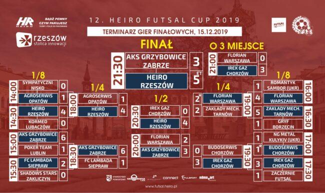 Heiro Rzeszów wygrywa 12. Heiro Futsal Cup